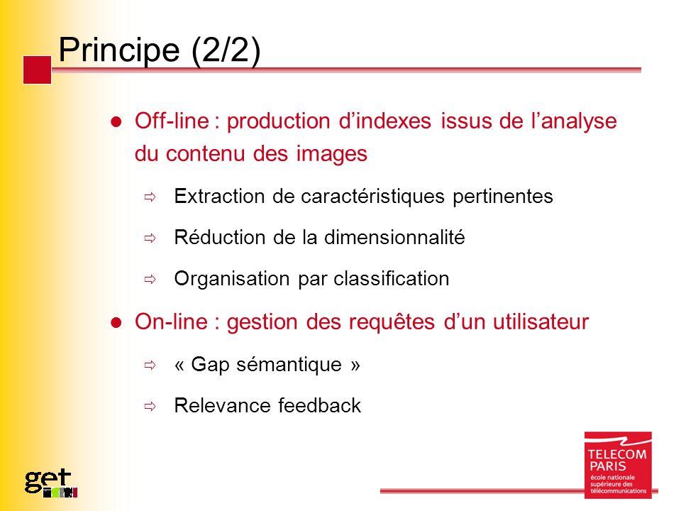 Principe (2/2) Off-line : production dindexes issus de lanalyse du contenu des images Extraction de caractéristiques pertinentes Réduction de la dimen