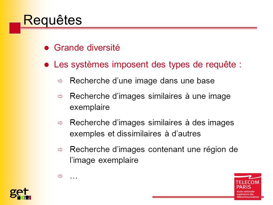 Requêtes Grande diversité Les systèmes imposent des types de requête : Recherche dune image dans une base Recherche dimages similaires à une image exe