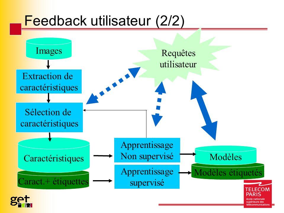 Feedback utilisateur (2/2) Modèles étiquetés Caract.+ étiquettes Images Extraction de caractéristiques Caractéristiques Requêtes utilisateur Apprentis