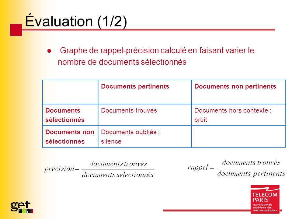 Évaluation (1/2) Graphe de rappel-précision calculé en faisant varier le nombre de documents sélectionnés et Documents pertinentsDocuments non pertine