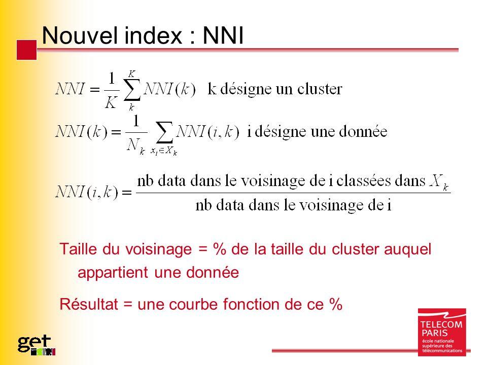 Nouvel index : NNI Taille du voisinage = % de la taille du cluster auquel appartient une donnée Résultat = une courbe fonction de ce %