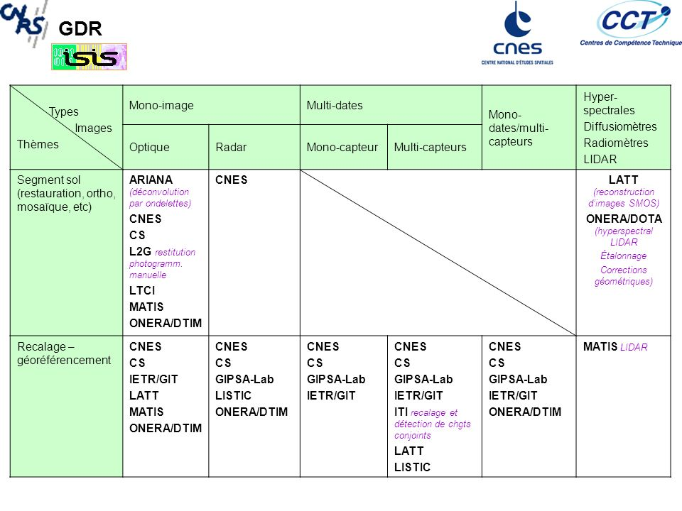 GDR Types Images Thèmes Mono-imageMulti-dates Mono- dates/multi- capteurs Hyper-spectrales Diffusiomètres Radiomètres LIDAR OptiqueRadarMono-capteurMulti-capteurs Extraction information Détection/reconnais sance ARIANA (processus ponctuels marqués, contours actifs) CNES COC/LTCI CS (OTB) EGID GIPSA-Lab THR IETR/GIT ITI (texture) LSIIT (modèle physique) LSIIT (morpho math) MATIS ONERA/DTIM CNES COC/DLR CS (OTB) GIPSA-Lab IETR/SAPHIR polarimétrie ITI (filtrage, polar) LISTIC LTCI L2S STAP/CFAR detection OTIG ONERA/DTIM TAS (analyse temps-fréquence) CNES COC GIPSA-Lab ITI Mesures de similarité LISTIC LSIIT LTCI MATIS OTIG ONERA/DTIM CNES GIPSA-Lab IETR/SAPHIR PolInSAR ITI SVM LSIIT LTCI OTIG ONERA/DTIM TAS CNES GIPSA-Lab IETR (polarimétrie SAR) ITI SVM, Kohonen LSIIT ONERA/DOTA (hypersp.+THR Imagerie visible et IR Im.