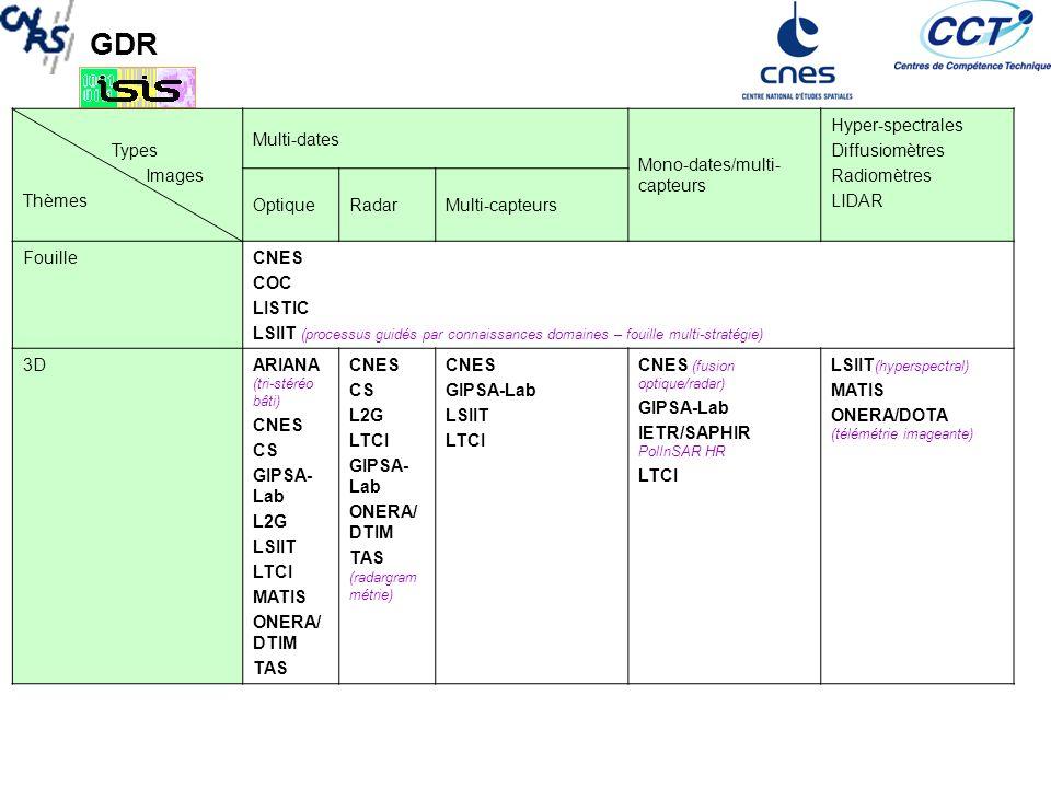 GDR Types Images Thèmes Mono-imageMulti-dates Mono- dates/multi- capteurs Hyper- spectrales Diffusiomètres Radiomètres LIDAR OptiqueRadarMono-capteurMulti-capteurs SIGCNES CS ONERA/DTIM Végétation/occupat ion des sols CESBIO CNES CS GIPSA-Lab méthodes génériques de segmentation / classification IETR/GIT LATT (séparation aveugles de souces) MATIS ONERA/DTIM CESBIO CNES GIPSA-Lab IETR/SAPHIR ONERA/DTIM OTIG CESBIO CNES CS EGID GIPSA-Lab ITI (détection des sols nus) OTIG CESBIO (classification, fusion, statistiques) CNES CS GIPSA lab (fusion données) OTIG IETR/SAPHIR CNES CS GIPSA-Lab LATT ONERA/DTIM GIPSA – lab MATIS OTIG diffusionmètre ONERA/DOTA (humidité des sols et de la végétation Classifi des sols) ONERA/DTIM