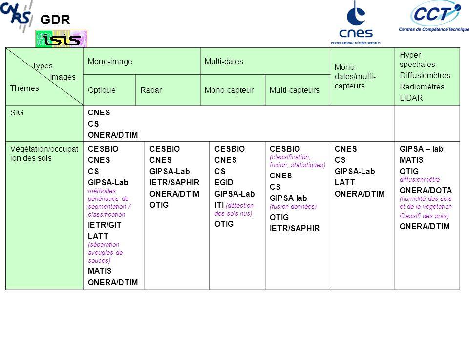 GDR Types Images Thèmes Mono-imageMulti-dates Mono- dates/multi- capteurs Hyper- spectrales Diffusiomètres Radiomètres LIDAR OptiqueRadarMono-capteurMulti-capteurs Détection de mouvements CNES (interférométrie différentielle) CS EGID GISPA-lab (interéfométrie glaciers) L2G (inSAR, GPS) LISTIC LTCI OTIG interéfométrie CNES GIPSA-Lab L2G (radar+GPS) CNES CS GIPSA-Lab Détection de changements CNES IETR/GIT ITI LISTIC CNES IETR/GIT ITI CNES