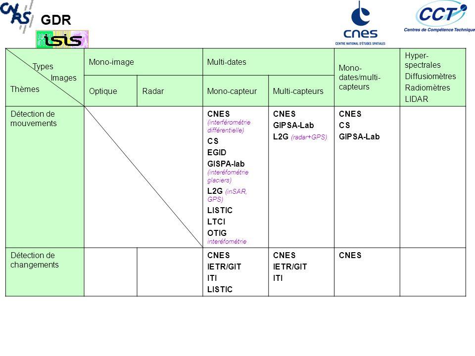 GDR Types Images Thèmes Mono-imageMulti-dates Mono- dates/multi- capteurs Hyper- spectrales Diffusiomètres Radiomètres LIDAR OptiqueRadarMono-capteurMulti-capteurs OcéanographieCNES CS OTIG (littoral) CNES IETR/SAPHIR ITI détection de nappes hydrocarbures TAS (détection bâteau, pétrole) CNES CS EGID LTCI CNES ITI caractérisation des nappes dhydrocarbures TAS (hyperspec.) Risques/environne ment ARIANA (feux – SVM -OPTIQUE) CNES COC CS EGID GIPSA-Lab IETR/GIT IETR/SAPHIR LISTIC LMD/SIRTA LTCI OTIG (biodiversité-humiditéf- fusion détection changements SAR+OPTIQUE) ONERA/DOTA (caractérisation des effluents gazeux ou daérosols; milieu urbain, classification des matériaux)
