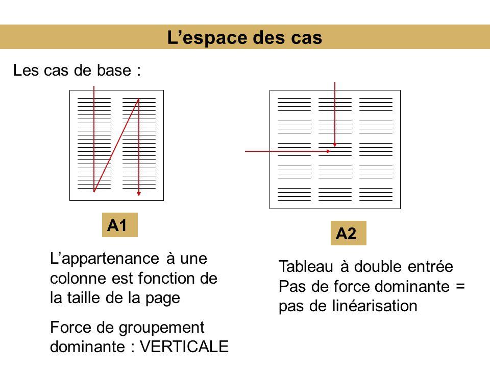 Lespace des cas Les cas de base : A1 A2 Lappartenance à une colonne est fonction de la taille de la page Force de groupement dominante : VERTICALE Tableau à double entrée Pas de force dominante = pas de linéarisation