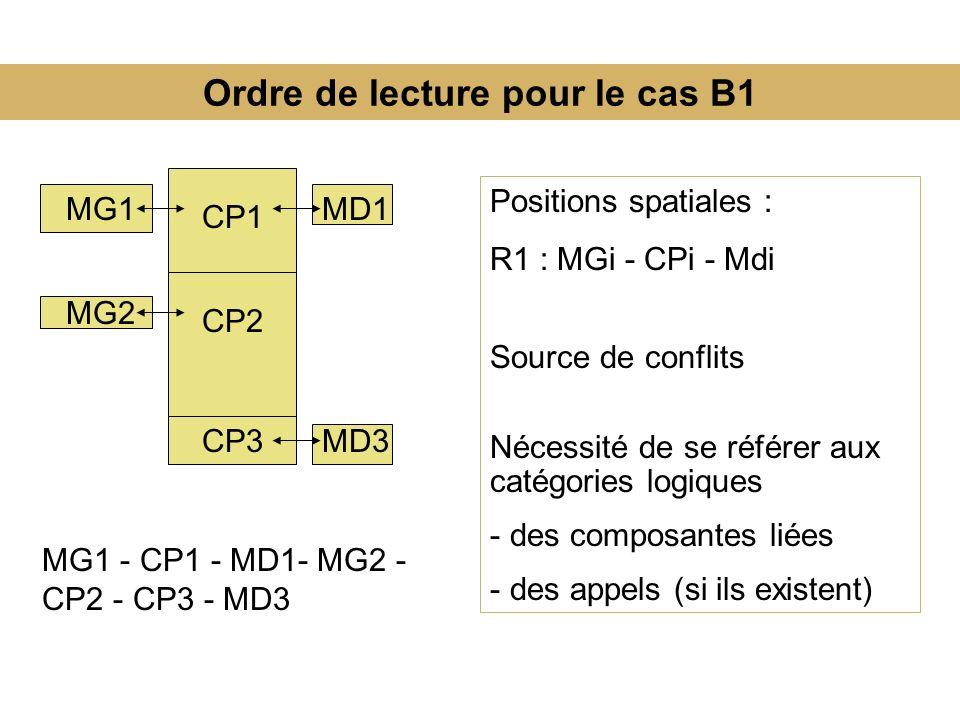 Ordre de lecture pour le cas B1 Positions spatiales : R1 : MGi - CPi - Mdi Source de conflits Nécessité de se référer aux catégories logiques - des composantes liées - des appels (si ils existent) MG1 CP1 MD1 MG2 CP2 CP3MD3 MG1 - CP1 - MD1- MG2 - CP2 - CP3 - MD3