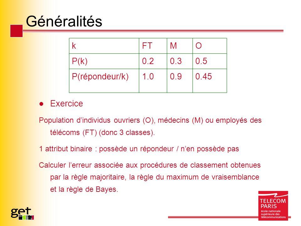 Généralités Exercice Population dindividus ouvriers (O), médecins (M) ou employés des télécoms (FT) (donc 3 classes). 1 attribut binaire : possède un