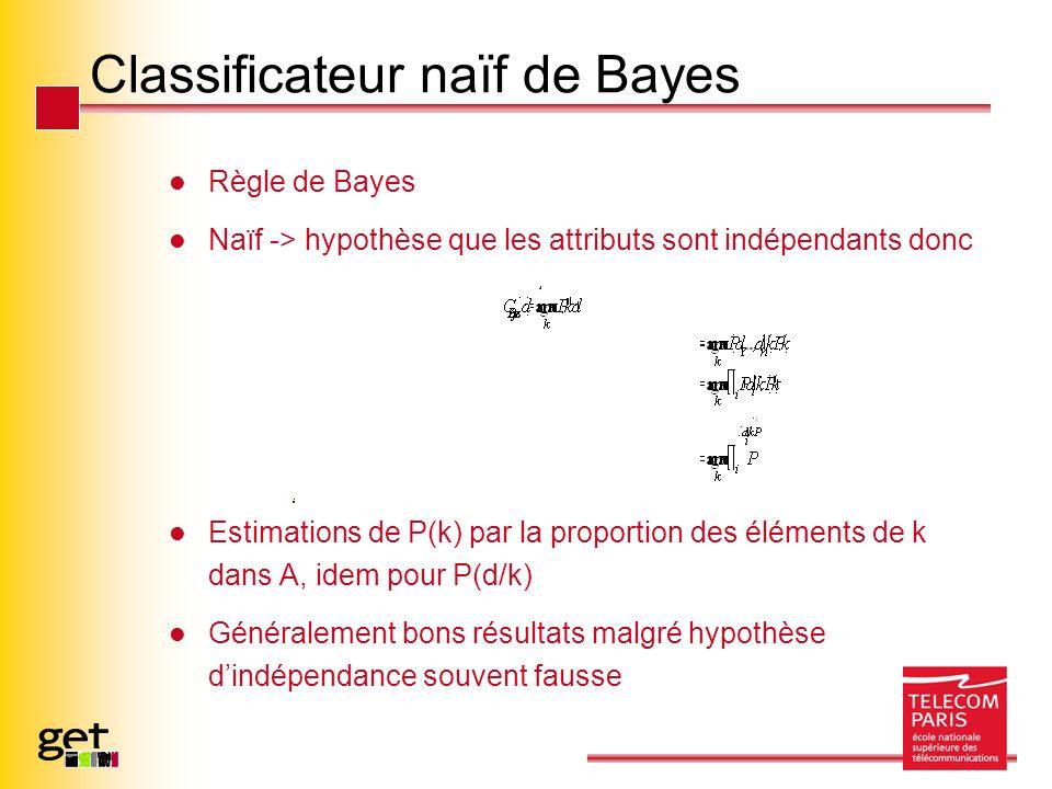 Classificateur naïf de Bayes Règle de Bayes Naïf -> hypothèse que les attributs sont indépendants donc Estimations de P(k) par la proportion des éléments de k dans A, idem pour P(d/k) Généralement bons résultats malgré hypothèse dindépendance souvent fausse