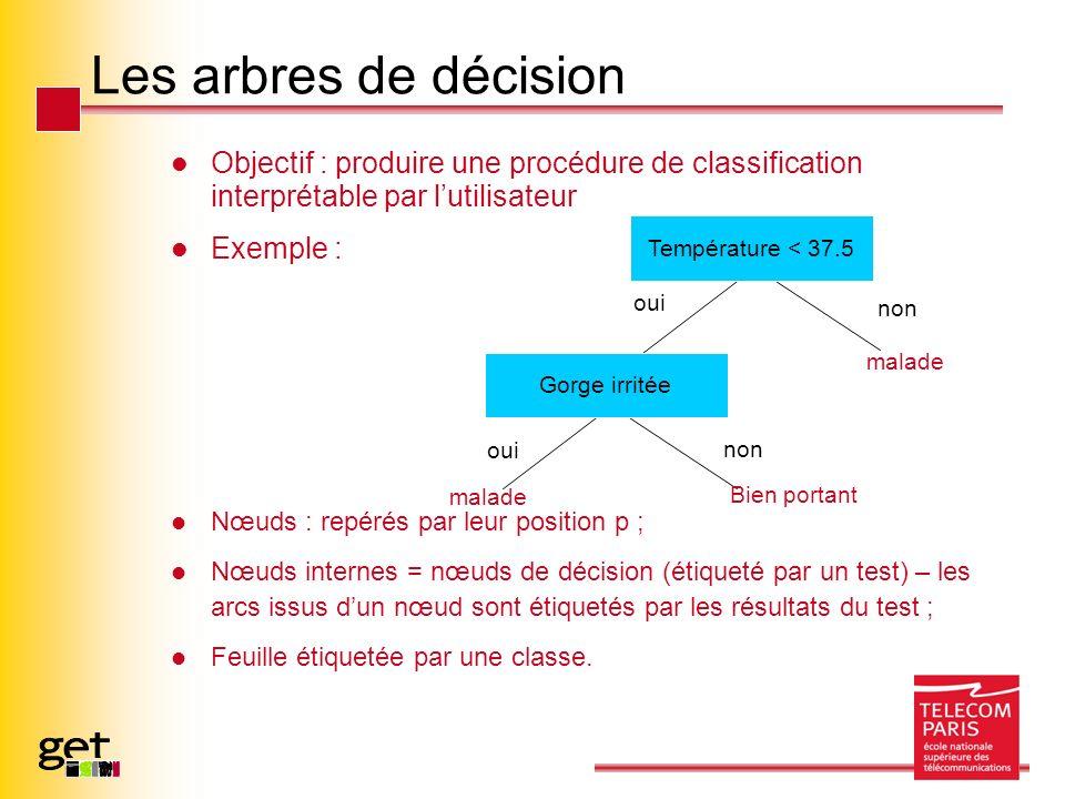 Objectif : produire une procédure de classification interprétable par lutilisateur Exemple : Nœuds : repérés par leur position p ; Nœuds internes = nœuds de décision (étiqueté par un test) – les arcs issus dun nœud sont étiquetés par les résultats du test ; Feuille étiquetée par une classe.