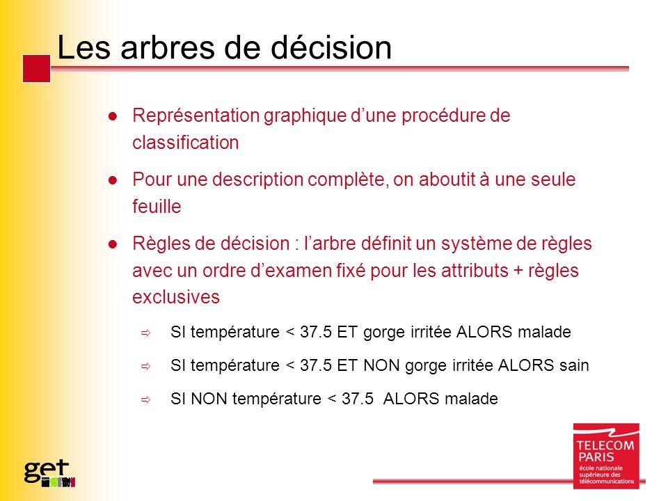 Les arbres de décision Représentation graphique dune procédure de classification Pour une description complète, on aboutit à une seule feuille Règles de décision : larbre définit un système de règles avec un ordre dexamen fixé pour les attributs + règles exclusives SI température < 37.5 ET gorge irritée ALORS malade SI température < 37.5 ET NON gorge irritée ALORS sain SI NON température < 37.5 ALORS malade
