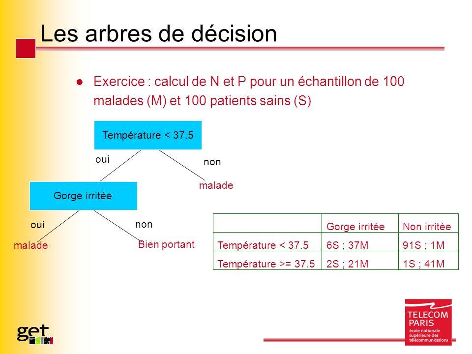 Les arbres de décision Exercice : calcul de N et P pour un échantillon de 100 malades (M) et 100 patients sains (S) oui non malade Bien portant Température < 37.5 Gorge irritée 1S ; 41M2S ; 21MTempérature >= 37.5 91S ; 1M6S ; 37MTempérature < 37.5 Non irritéeGorge irritée