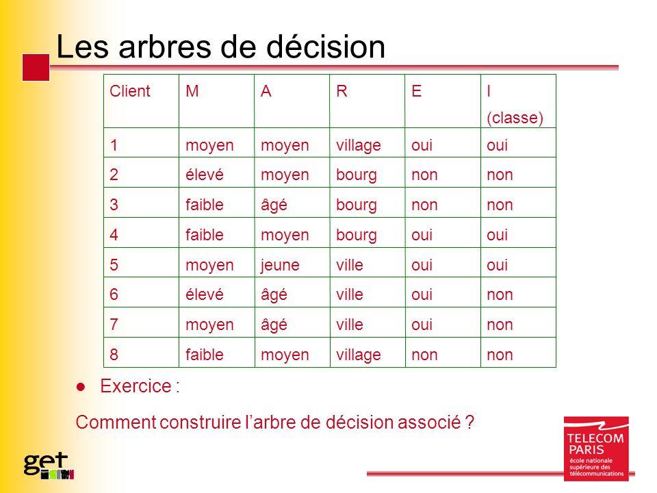 Les arbres de décision Exercice : Comment construire larbre de décision associé ? non villagemoyenfaible8 nonouivilleâgémoyen7 nonouivilleâgéélevé6 ou
