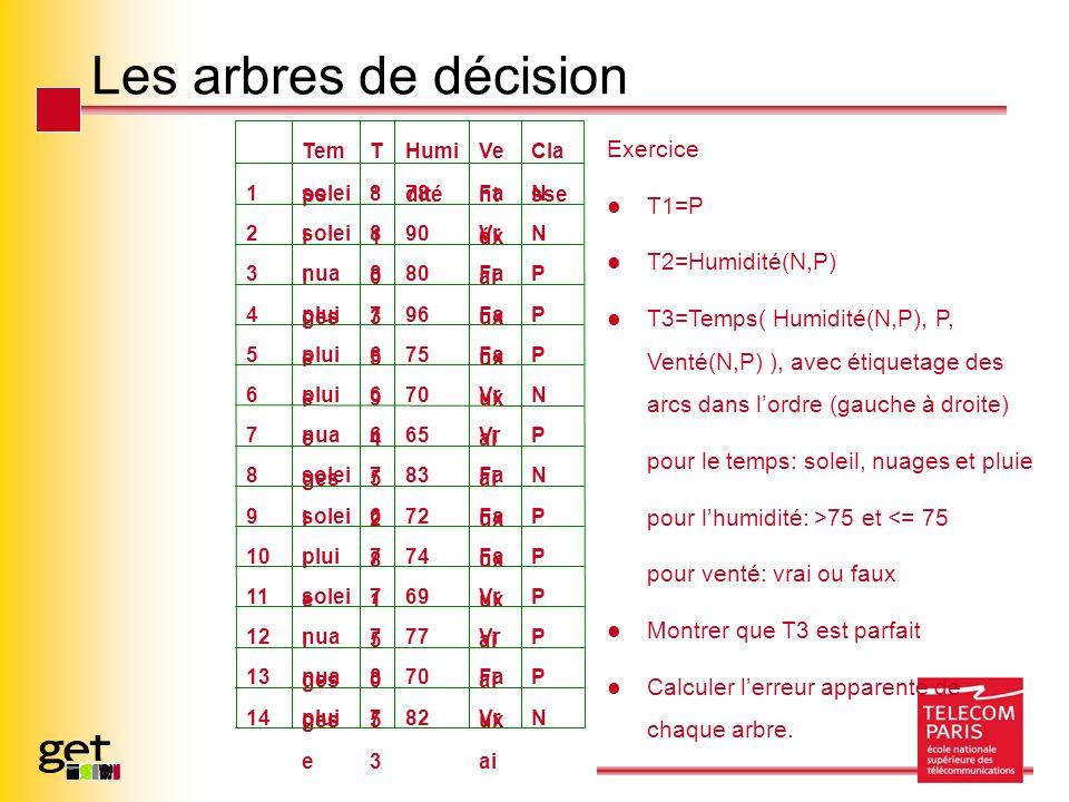 Les arbres de décision Exercice T1=P T2=Humidité(N,P) T3=Temps( Humidité(N,P), P, Venté(N,P) ), avec étiquetage des arcs dans lordre (gauche à droite) pour le temps: soleil, nuages et pluie pour lhumidité: >75 et <= 75 pour venté: vrai ou faux Montrer que T3 est parfait Calculer lerreur apparente de chaque arbre.