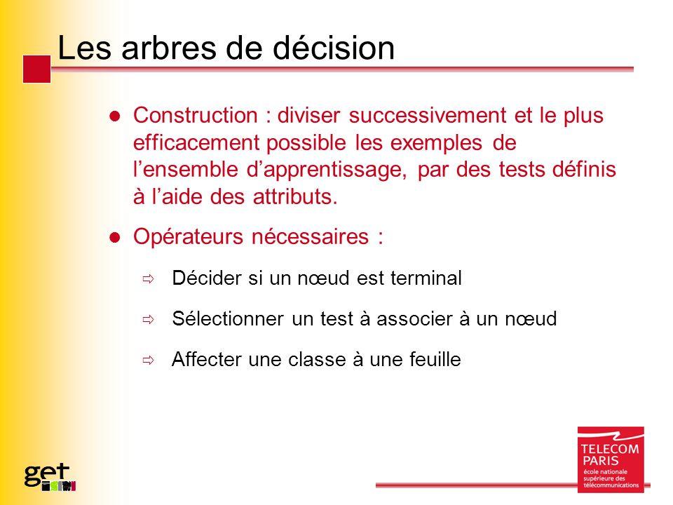Les arbres de décision Construction : diviser successivement et le plus efficacement possible les exemples de lensemble dapprentissage, par des tests définis à laide des attributs.