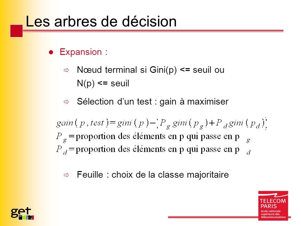 Les arbres de décision Expansion : Nœud terminal si Gini(p) <= seuil ou N(p) <= seuil Sélection dun test : gain à maximiser Feuille : choix de la classe majoritaire