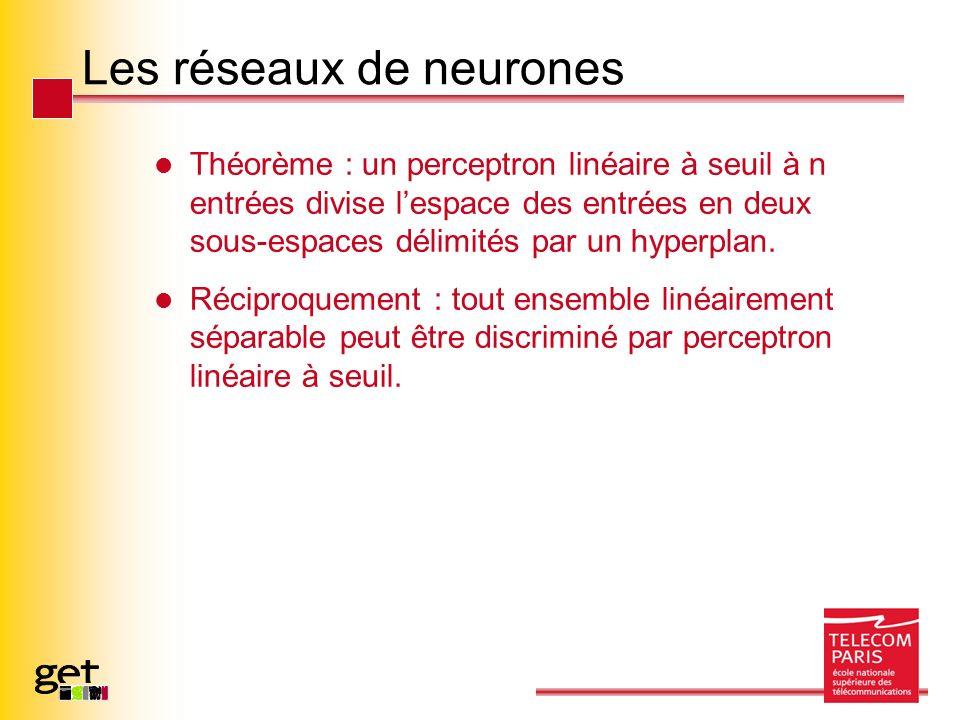 Les réseaux de neurones Théorème : un perceptron linéaire à seuil à n entrées divise lespace des entrées en deux sous-espaces délimités par un hyperpl
