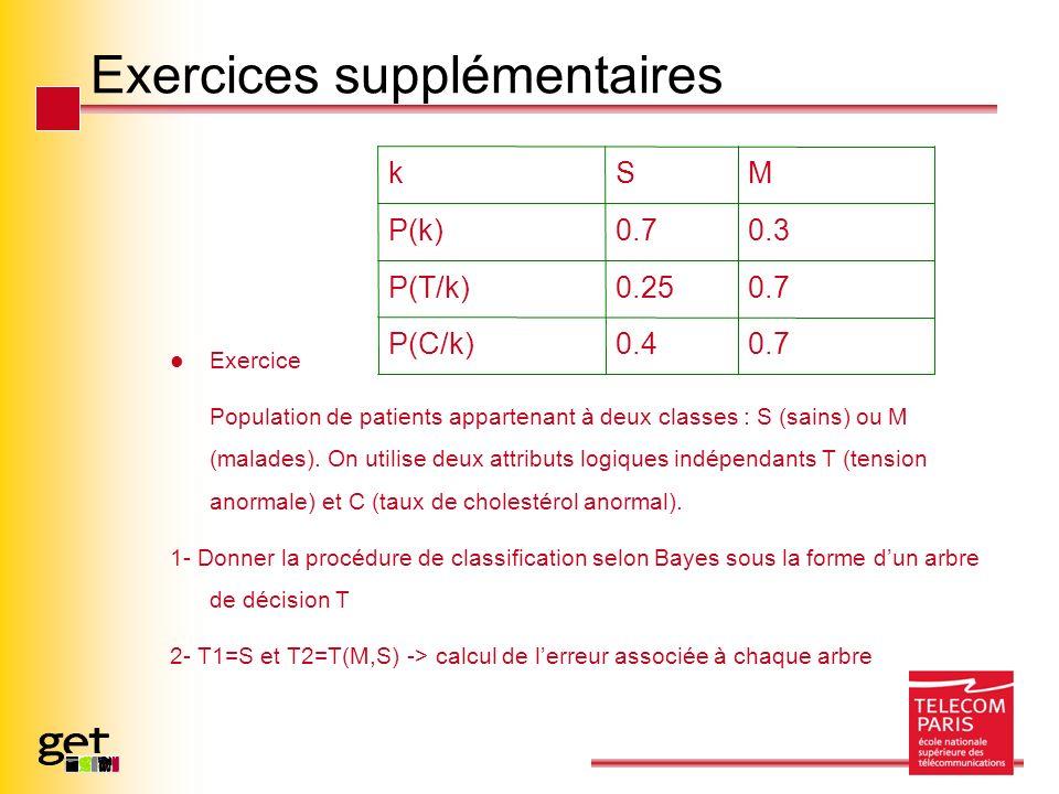 Exercices supplémentaires Exercice Population de patients appartenant à deux classes : S (sains) ou M (malades). On utilise deux attributs logiques in
