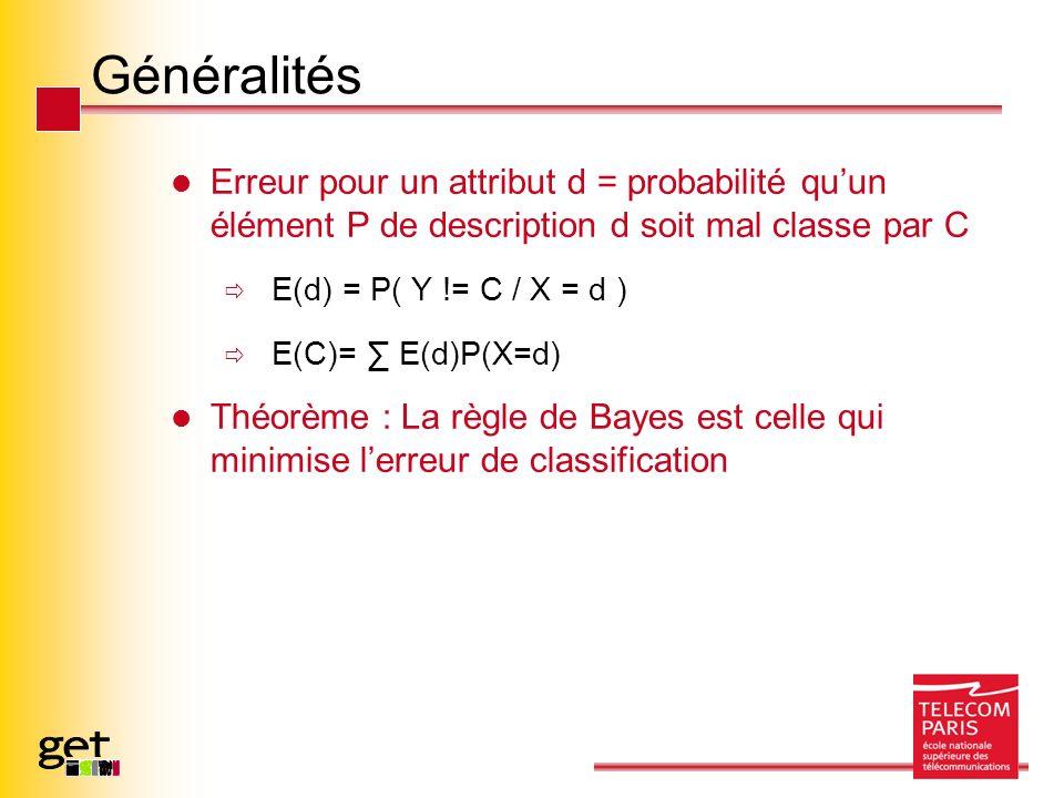 Généralités Erreur pour un attribut d = probabilité quun élément P de description d soit mal classe par C E(d) = P( Y != C / X = d ) E(C)= E(d)P(X=d) Théorème : La règle de Bayes est celle qui minimise lerreur de classification