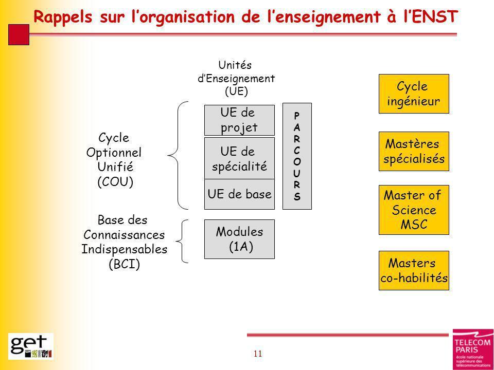11 Rappels sur lorganisation de lenseignement à lENST Modules (1A) UE de spécialité UE de projet UE de base PARCOURSPARCOURS Cycle Optionnel Unifié (C