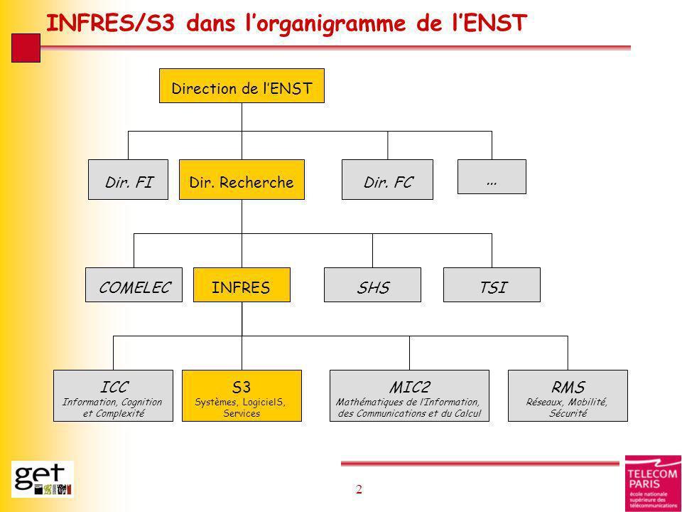 13 Détail des enseignements du groupe 2/3 l 6 Unités d enseignement de spécialité INF341 – Spécif., modélisation et conception de syst.