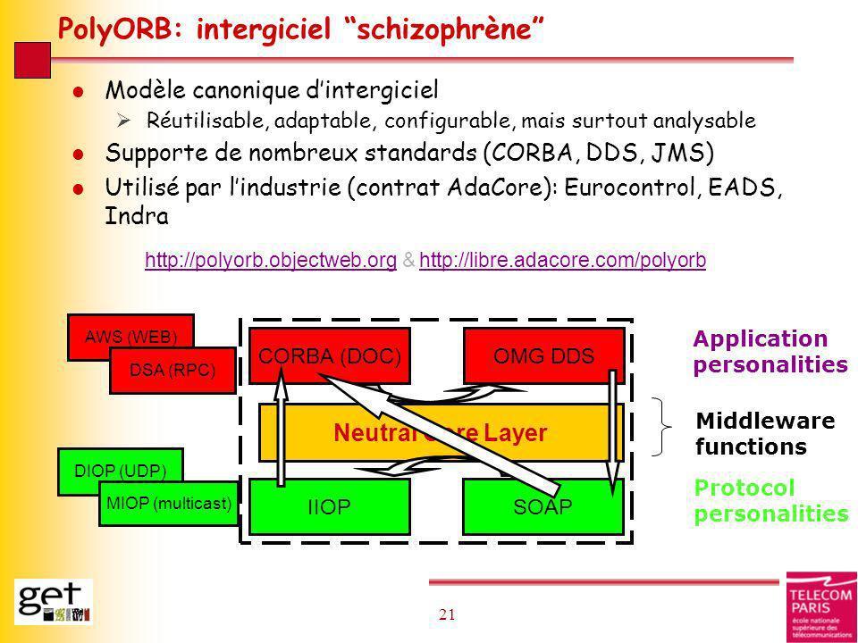 21 PolyORB: intergiciel schizophrène l Modèle canonique dintergiciel Réutilisable, adaptable, configurable, mais surtout analysable l Supporte de nomb