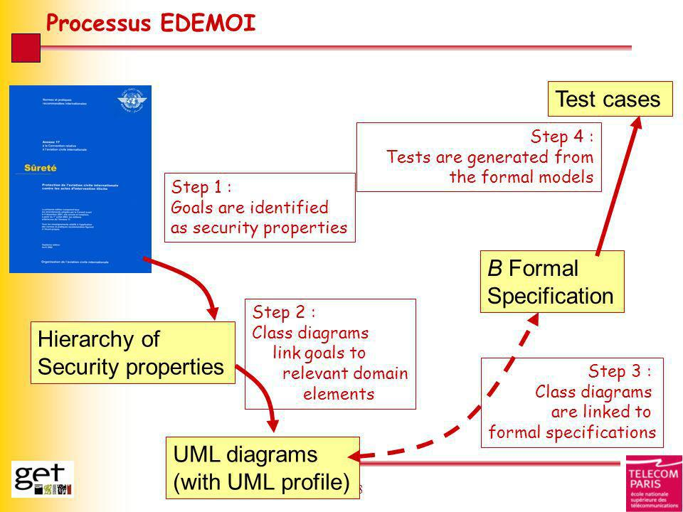 28 Processus EDEMOI Hierarchy of Security properties Step 1 : Goals are identified as security properties Step 2 : Class diagrams link goals to releva