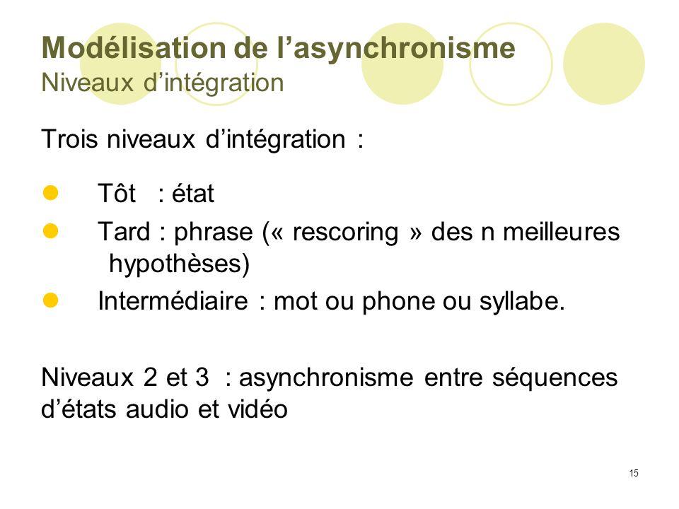 15 Modélisation de lasynchronisme Niveaux dintégration Trois niveaux dintégration : Tôt : état Tard : phrase (« rescoring » des n meilleures hypothèse