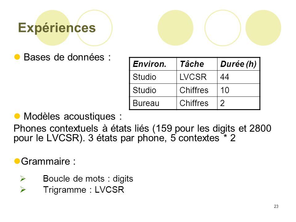 23 Expériences Bases de données : Modèles acoustiques : Phones contextuels à états liés (159 pour les digits et 2800 pour le LVCSR). 3 états par phone