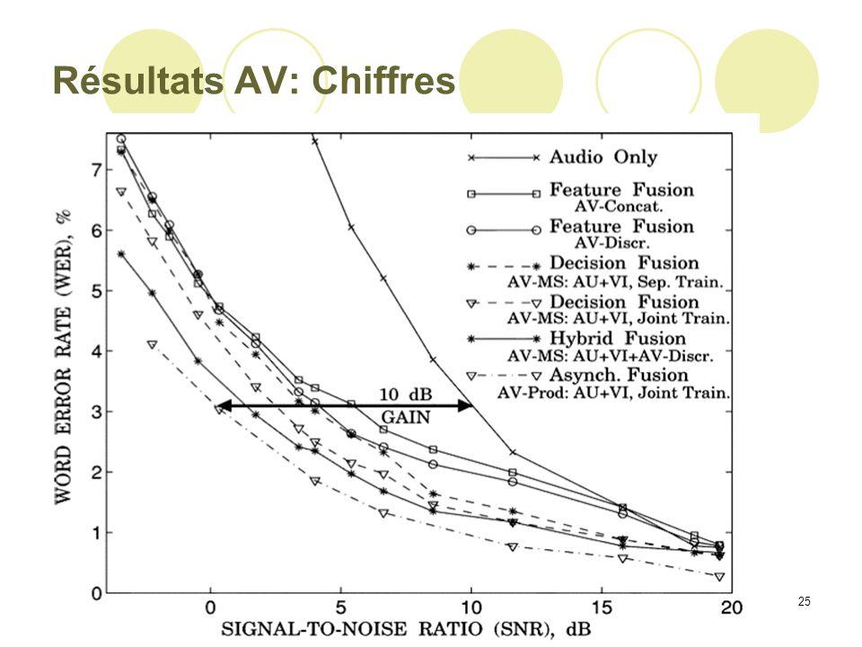 25 Résultats AV: Chiffres