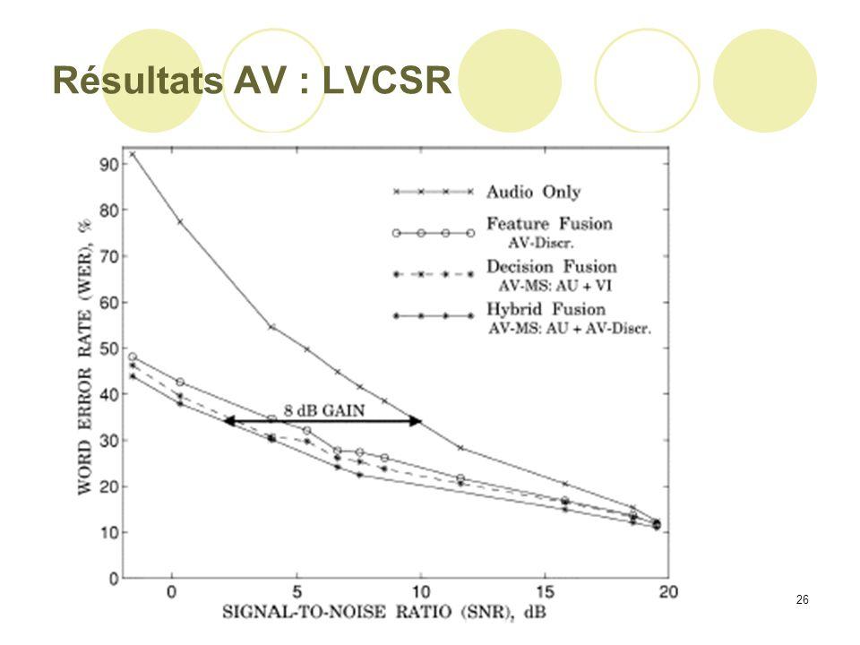 26 Résultats AV : LVCSR