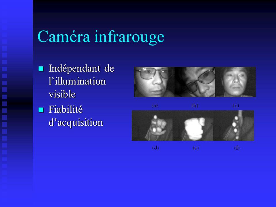 Caméra infrarouge Indépendant de lillumination visible Indépendant de lillumination visible Fiabilité dacquisition Fiabilité dacquisition