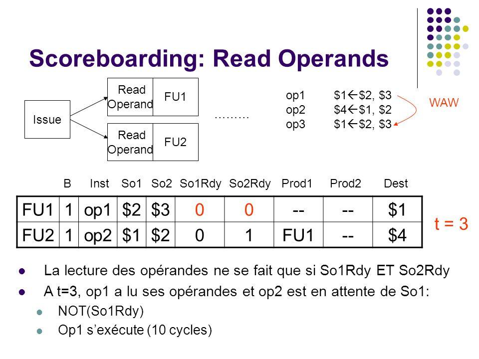 Scoreboarding: Read Operands Issue Read Operand FU1 FU2 ……… op1$1 $2, $3 op2$4 $1, $2 op3$1 $2, $3 WAW La lecture des opérandes ne se fait que si So1R