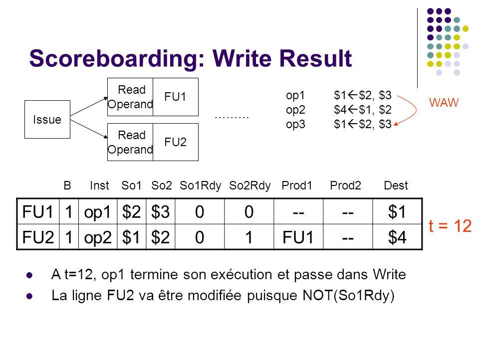 Scoreboarding: Write Result Issue Read Operand FU1 FU2 ……… op1$1 $2, $3 op2$4 $1, $2 op3$1 $2, $3 WAW A t=12, op1 termine son exécution et passe dans