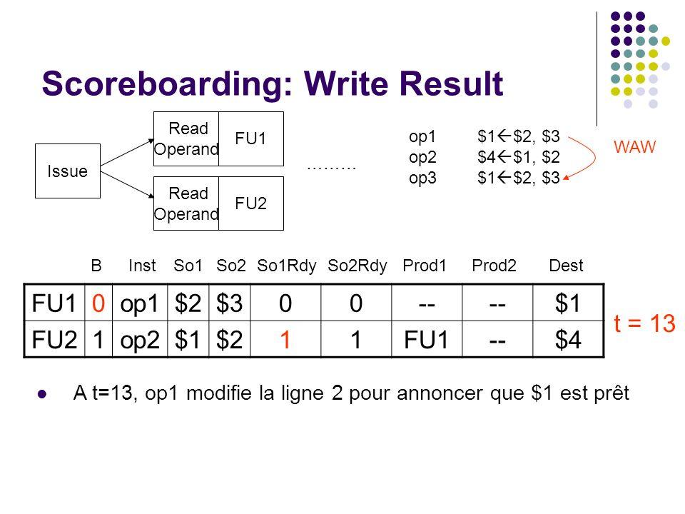 Scoreboarding: Write Result Issue Read Operand FU1 FU2 ……… op1$1 $2, $3 op2$4 $1, $2 op3$1 $2, $3 WAW A t=13, op1 modifie la ligne 2 pour annoncer que