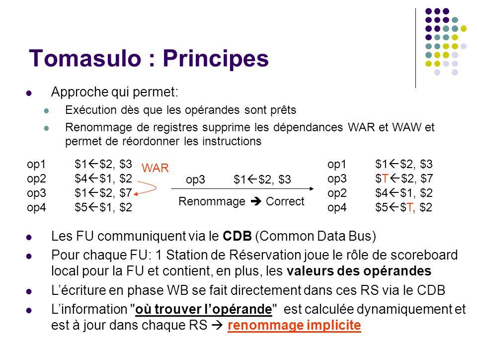 Tomasulo : Principes Approche qui permet: Exécution dès que les opérandes sont prêts Renommage de registres supprime les dépendances WAR et WAW et per