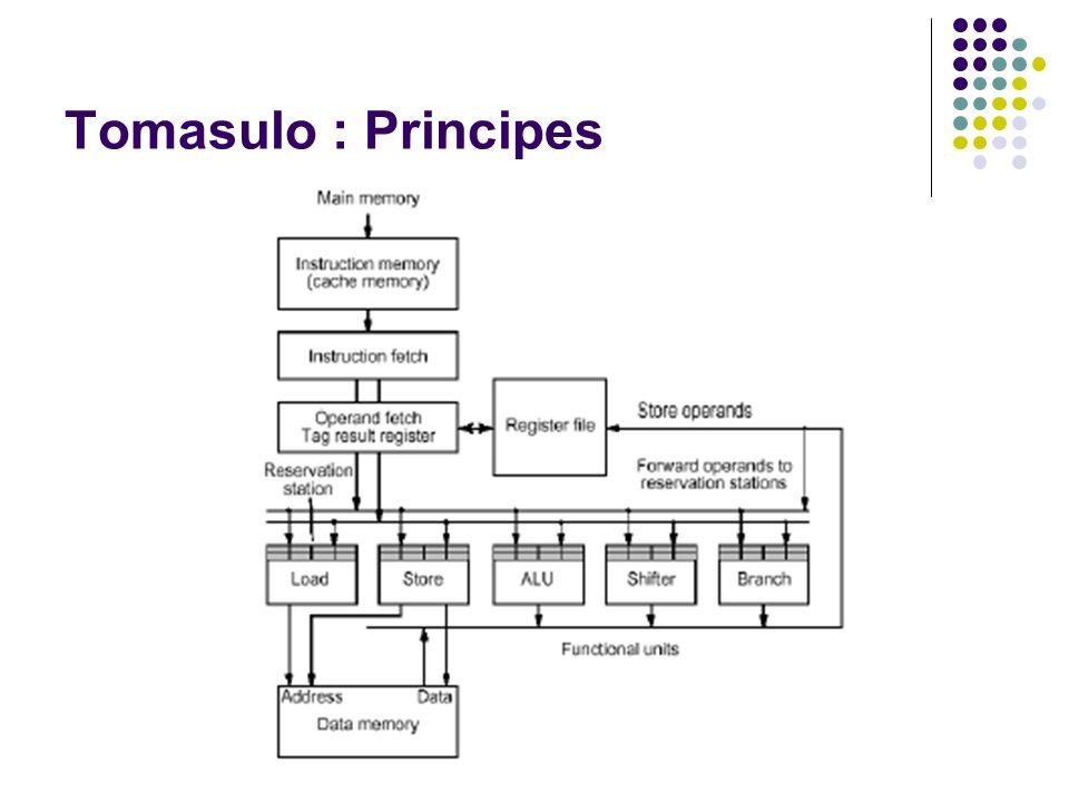 Tomasulo : Principes