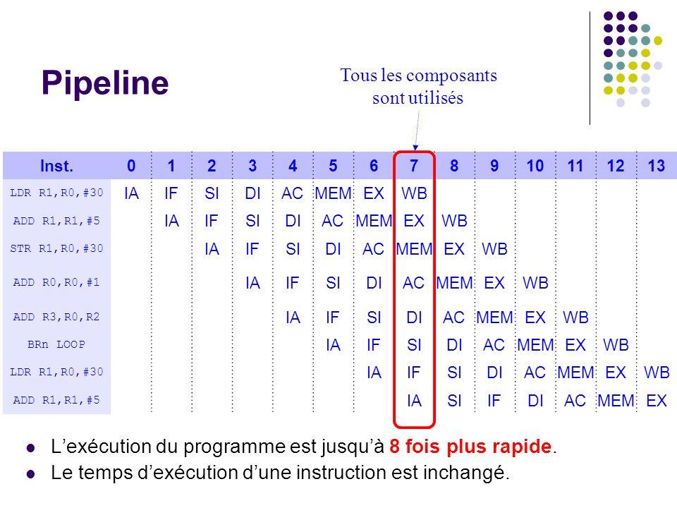 Pipeline Lexécution du programme est jusquà 8 fois plus rapide. Le temps dexécution dune instruction est inchangé. Inst.012345678910111213 LDR R1,R0,#
