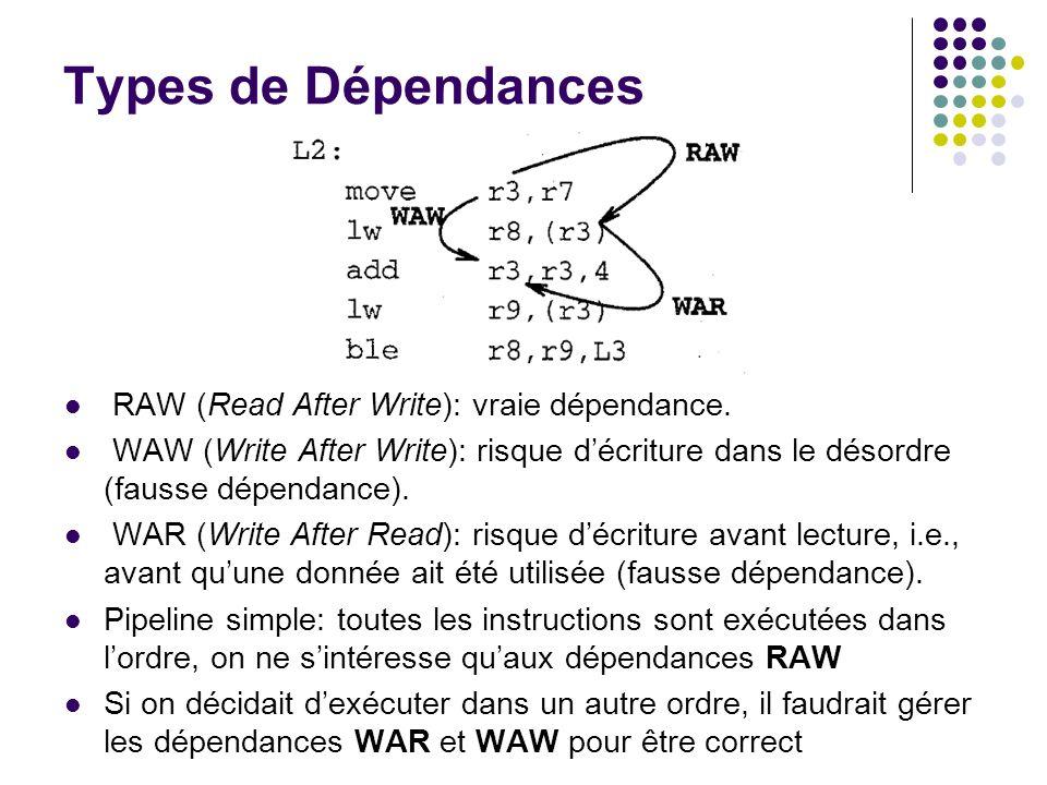 Types de Dépendances RAW (Read After Write): vraie dépendance. WAW (Write After Write): risque décriture dans le désordre (fausse dépendance). WAR (Wr