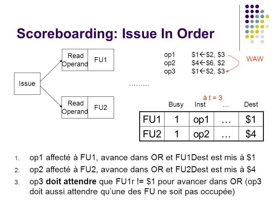 Scoreboarding: Issue In Order Issue Read Operand FU1 FU2 ……… op1$1 $2, $3 op2$4 $6, $2 op3$1 $2, $3 WAW 1. op1 affecté à FU1, avance dans OR et FU1Des