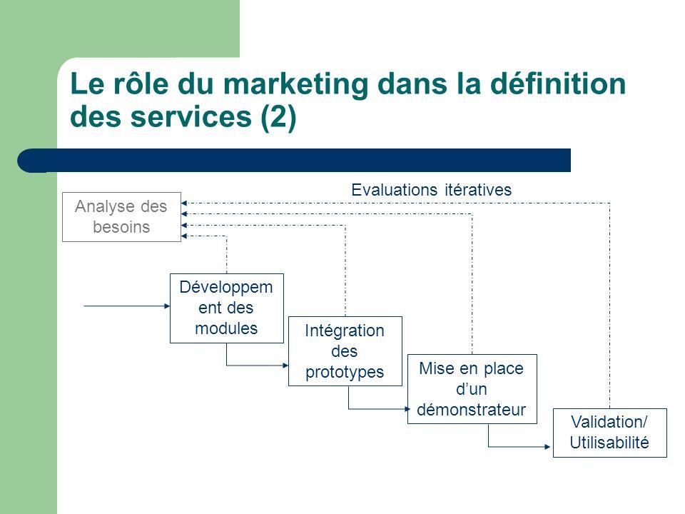 Le rôle du marketing dans la définition des services (2) Développem ent des modules Intégration des prototypes Mise en place dun démonstrateur Validation/ Utilisabilité Analyse des besoins Evaluations itératives