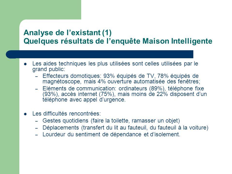 Analyse de lexistant (1) Quelques résultats de lenquête Maison Intelligente Les aides techniques les plus utilisées sont celles utilisées par le grand