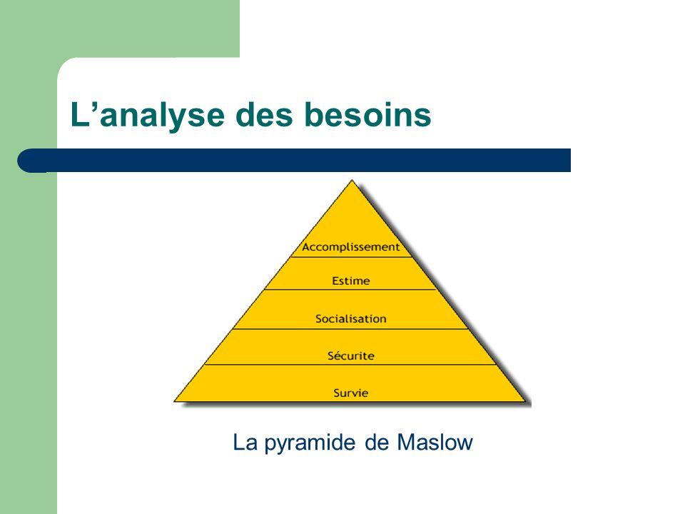 Lanalyse des besoins La pyramide de Maslow