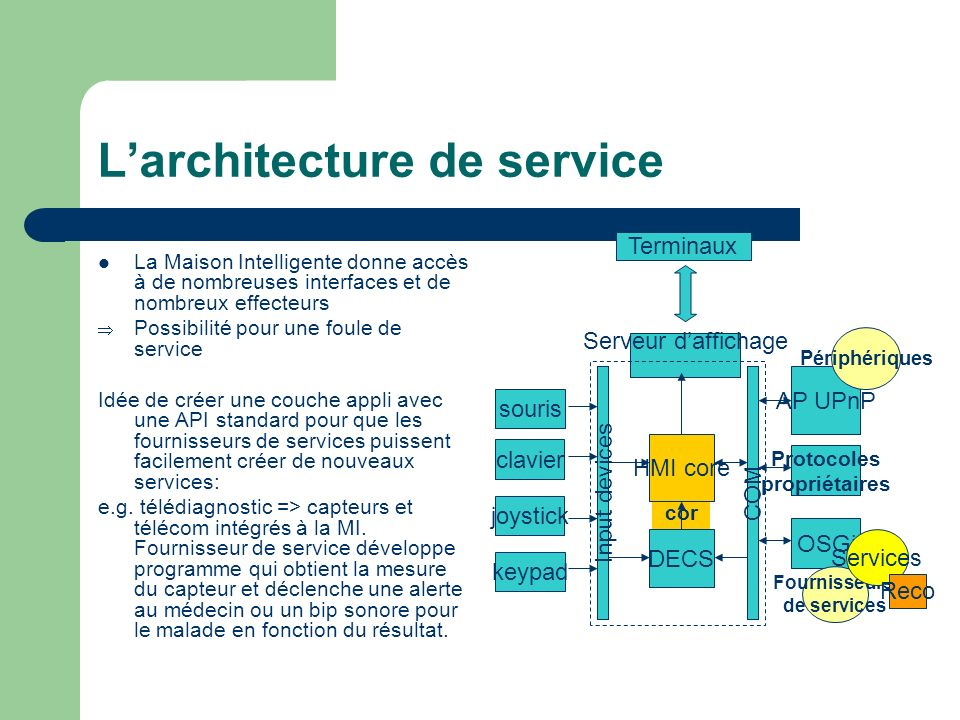 Larchitecture de service La Maison Intelligente donne accès à de nombreuses interfaces et de nombreux effecteurs Possibilité pour une foule de service Idée de créer une couche appli avec une API standard pour que les fournisseurs de services puissent facilement créer de nouveaux services: e.g.
