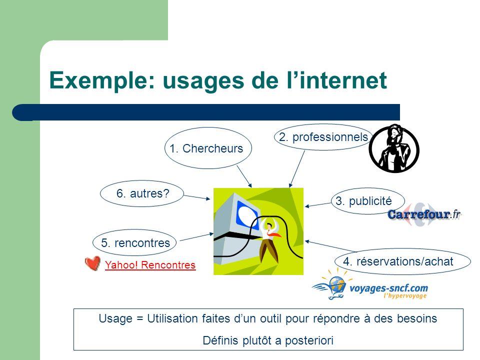 Exemple: usages de linternet 1. Chercheurs 2. professionnels 3. publicité Yahoo! Rencontres 6. autres? 4. réservations/achat 5. rencontres Usage = Uti