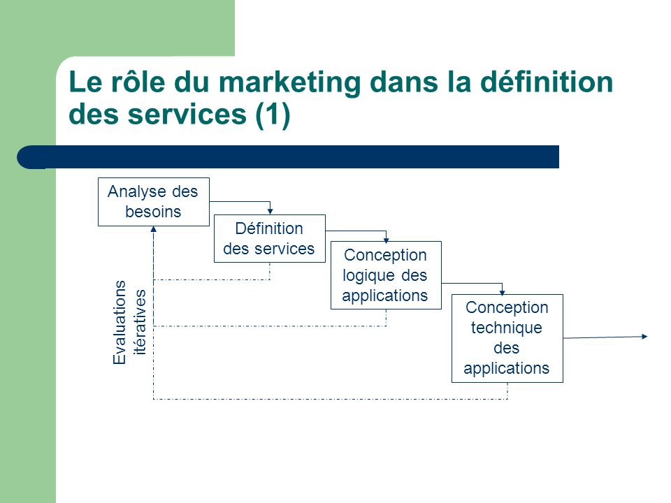 Le rôle du marketing dans la définition des services (1) Analyse des besoins Définition des services Conception logique des applications Conception te