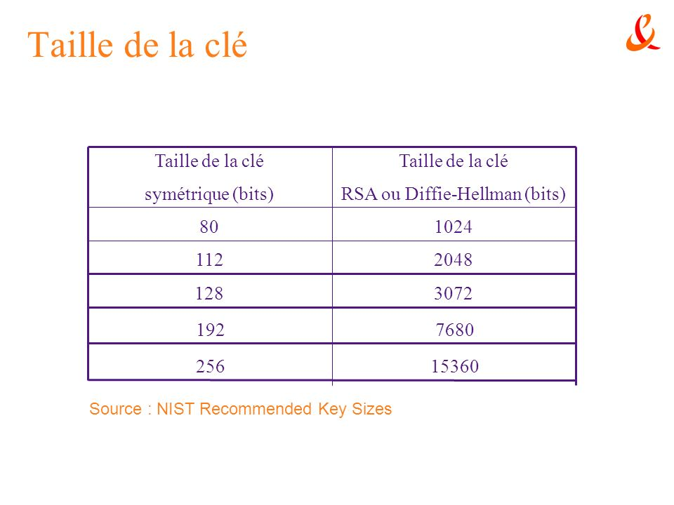 Taille de la clé 2048112 102480 Taille de la clé RSA ou Diffie-Hellman (bits) Taille de la clé symétrique (bits) Source : NIST Recommended Key Sizes 3