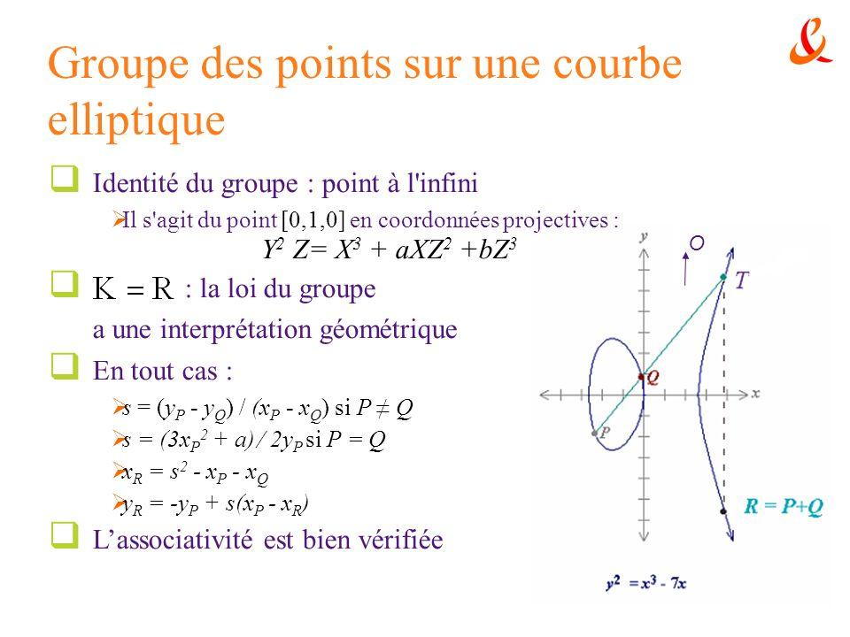 Groupe des points sur une courbe elliptique Identité du groupe : point à l'infini Il s'agit du point [0,1,0] en coordonnées projectives : Y 2 Z= X 3 +