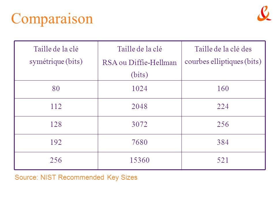 Comparaison 52115360256 3847680192 2563072128 2242048112 160102480 Taille de la clé des courbes elliptiques (bits) Taille de la clé RSA ou Diffie-Hell