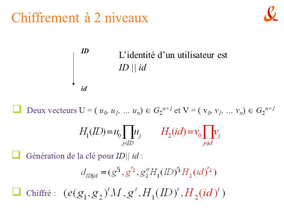 Chiffrement à 2 niveaux Génération de la clé pour ID|| id : ID id Lidentité dun utilisateur est ID || id Deux vecteurs U = ( u 0, u 1, … u n ) G 2 n+1